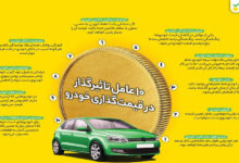 تصویر از ۱۰ عامل قیمتگذاری خودرو؛ چگونه روی خودروی کارکرده قیمت بگذاریم؟