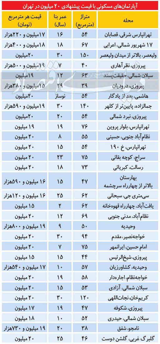 قیمت برخی واحدهای مسکونی نسبتا ارزان در پایتخت +جدول