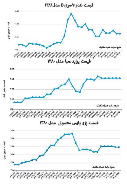 چرا تولید در ایران صرف نمی کند